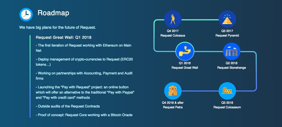 ICO White Paper Roadmap
